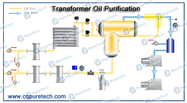 vacuum oil treatment equipment vacuum oil processing flow