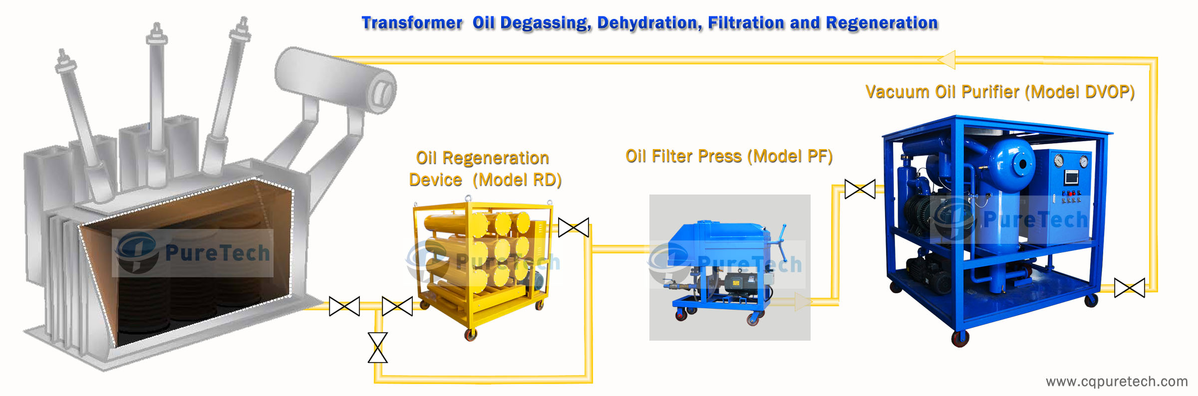 transformer oil filtration for oil filled electrical transformers